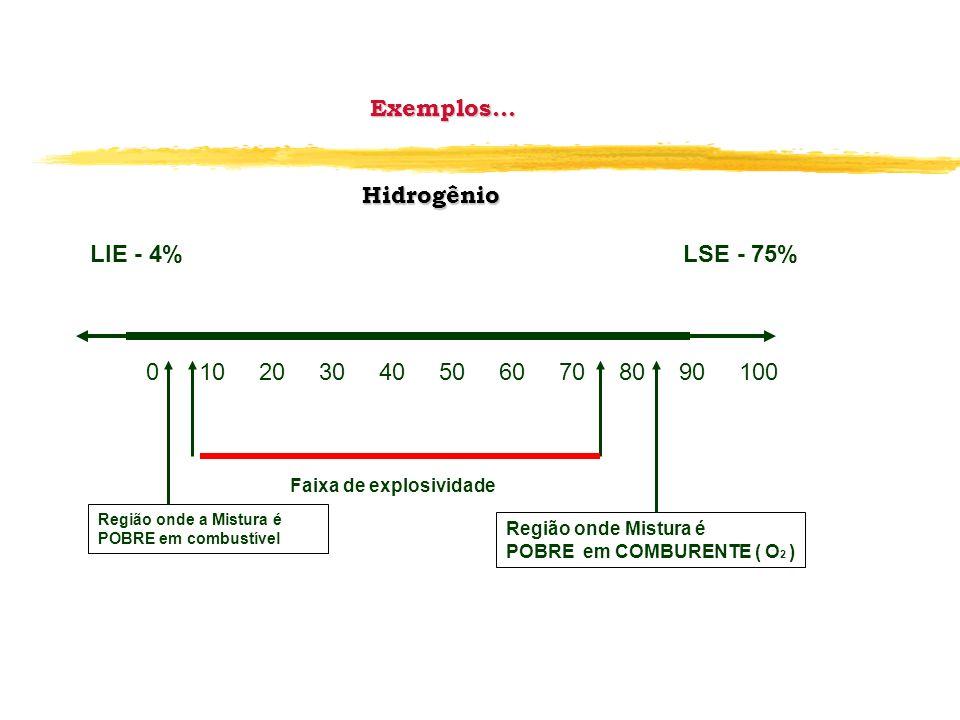 Exemplos... Hidrogênio LIE - 4% LSE - 75%