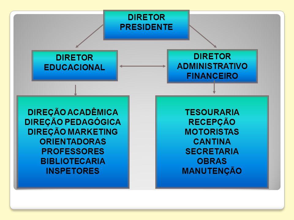 DIRETOR PRESIDENTE DIRETOR. EDUCACIONAL. DIRETOR. ADMINISTRATIVO. FINANCEIRO. DIREÇÃO ACADÊMICA.