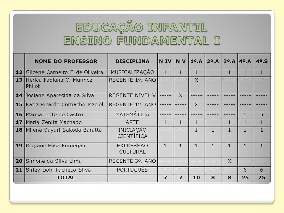 EDUCAÇÃO INFANTIL ENSINO FUNDAMENTAL I