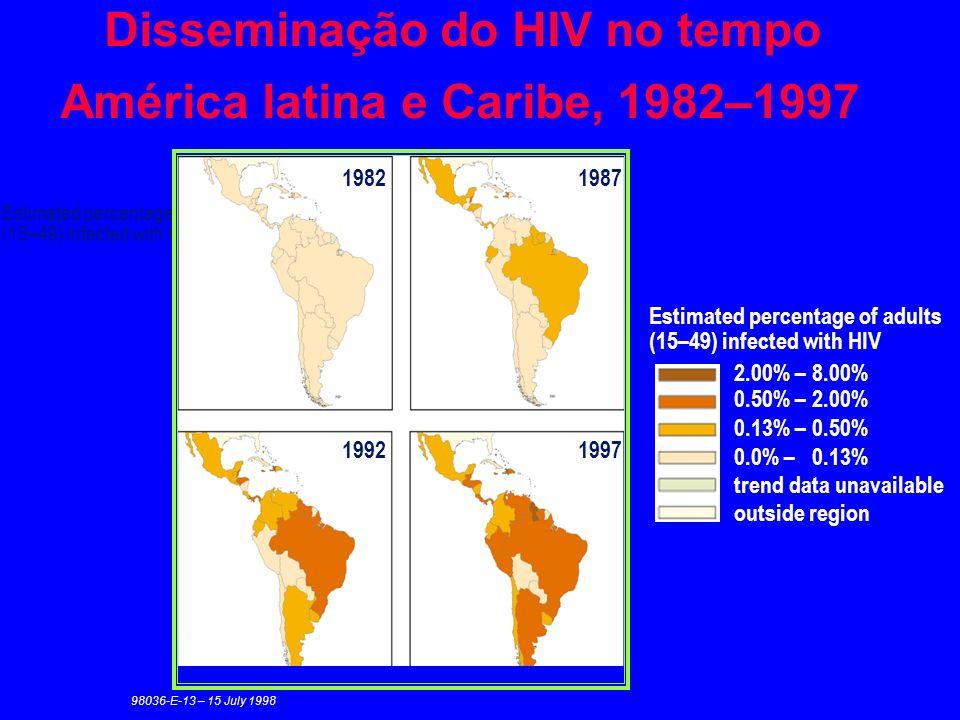 Disseminação do HIV no tempo