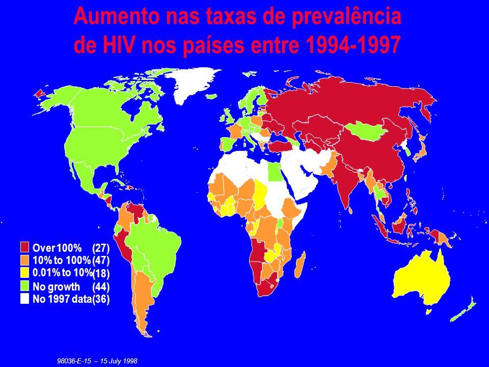 Aumento nas taxas de prevalência de HIV nos países entre 1994-1997