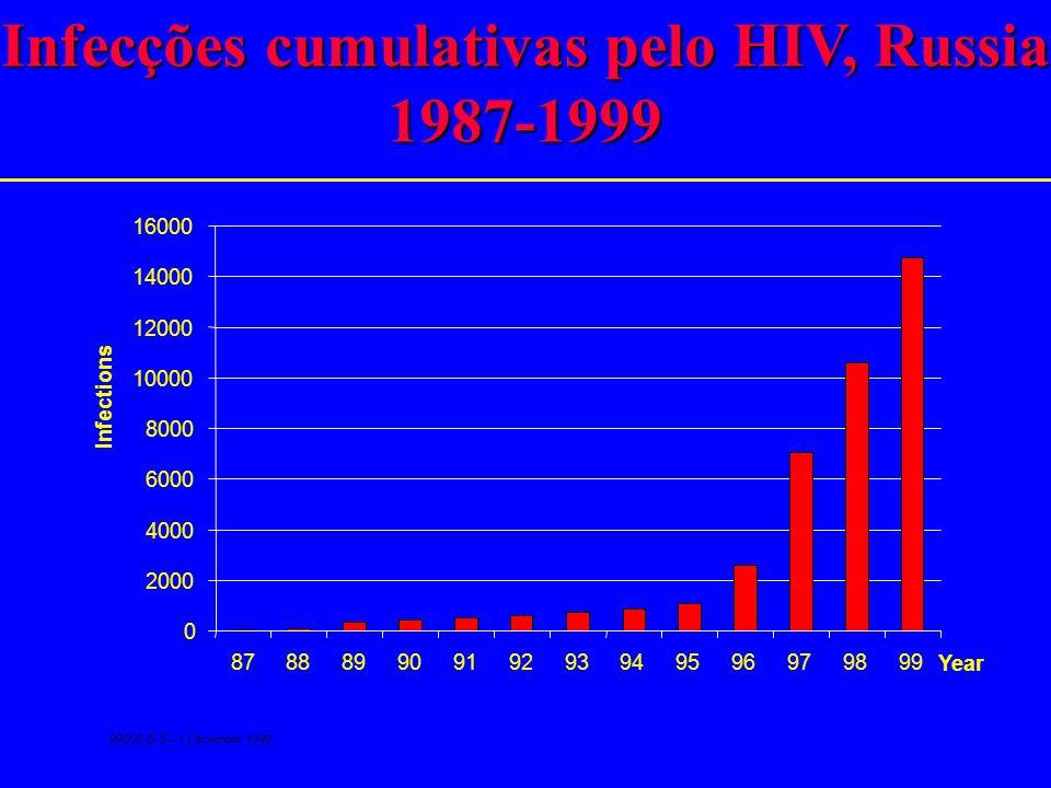 Infecções cumulativas pelo HIV, Russia 1987-1999