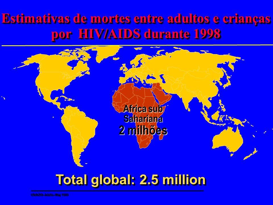 Estimativas de mortes entre adultos e crianças por HIV/AIDS durante 1998