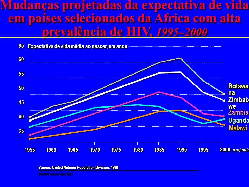 Mudanças projetadas da expectativa de vida em países selecionados da Africa com alta prevalência de HIV, 1995–2000
