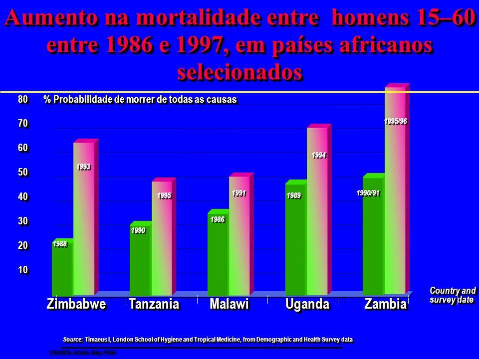 Aumento na mortalidade entre homens 15–60 entre 1986 e 1997, em países africanos selecionados