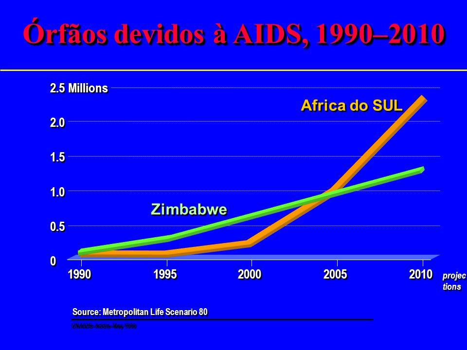 Órfãos devidos à AIDS, 1990–2010 Africa do SUL Zimbabwe 2.5 Millions