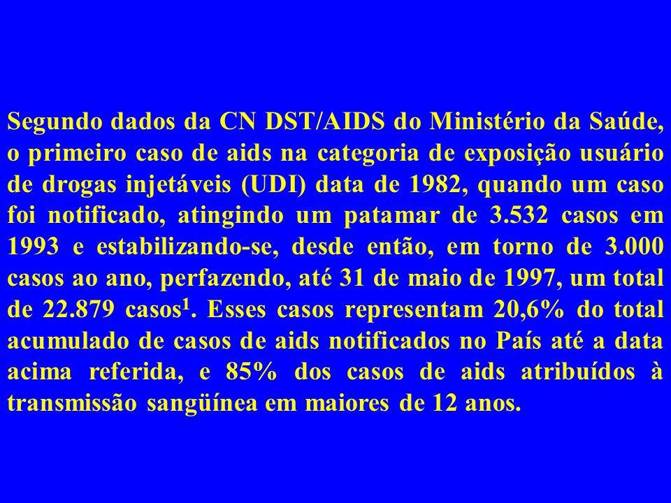 Segundo dados da CN DST/AIDS do Ministério da Saúde, o primeiro caso de aids na categoria de exposição usuário de drogas injetáveis (UDI) data de 1982, quando um caso foi notificado, atingindo um patamar de 3.532 casos em 1993 e estabilizando-se, desde então, em torno de 3.000 casos ao ano, perfazendo, até 31 de maio de 1997, um total de 22.879 casos1.