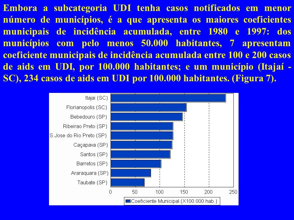 Embora a subcategoria UDI tenha casos notificados em menor número de municípios, é a que apresenta os maiores coeficientes municipais de incidência acumulada, entre 1980 e 1997: dos municípios com pelo menos 50.000 habitantes, 7 apresentam coeficiente municipais de incidência acumulada entre 100 e 200 casos de aids em UDI, por 100.000 habitantes; e um município (Itajaí - SC), 234 casos de aids em UDI por 100.000 habitantes.