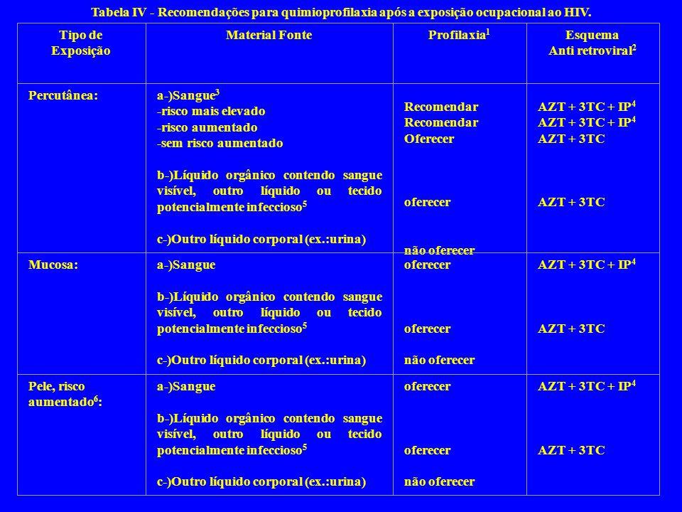 Tabela IV - Recomendações para quimioprofilaxia após a exposição ocupacional ao HIV.