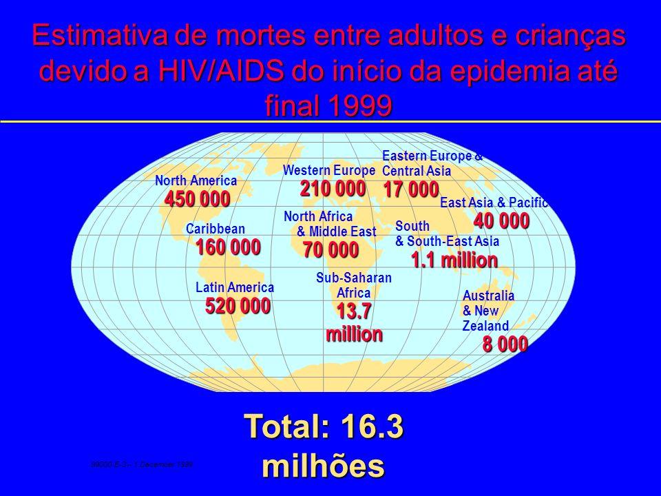 Estimativa de mortes entre adultos e crianças devido a HIV/AIDS do início da epidemia até final 1999