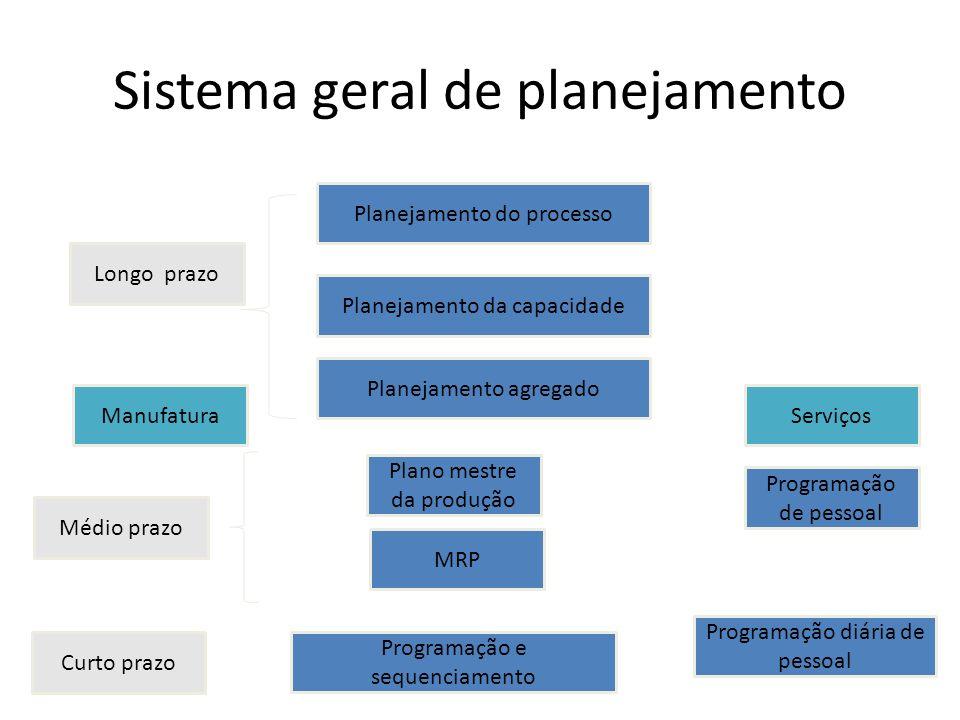 Sistema geral de planejamento