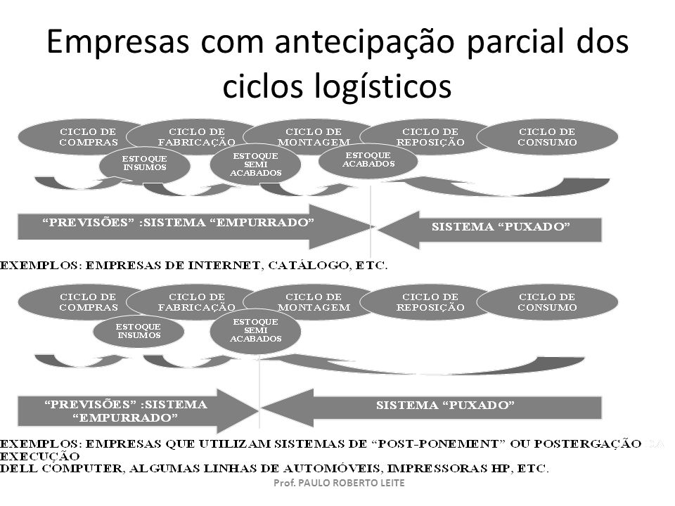 Empresas com antecipação parcial dos ciclos logísticos