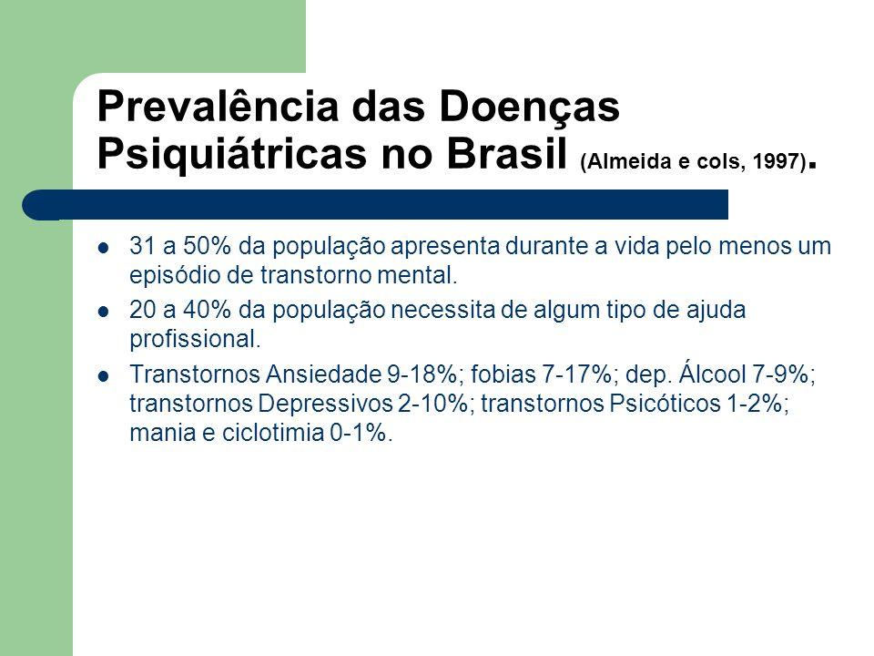 Prevalência das Doenças Psiquiátricas no Brasil (Almeida e cols, 1997).