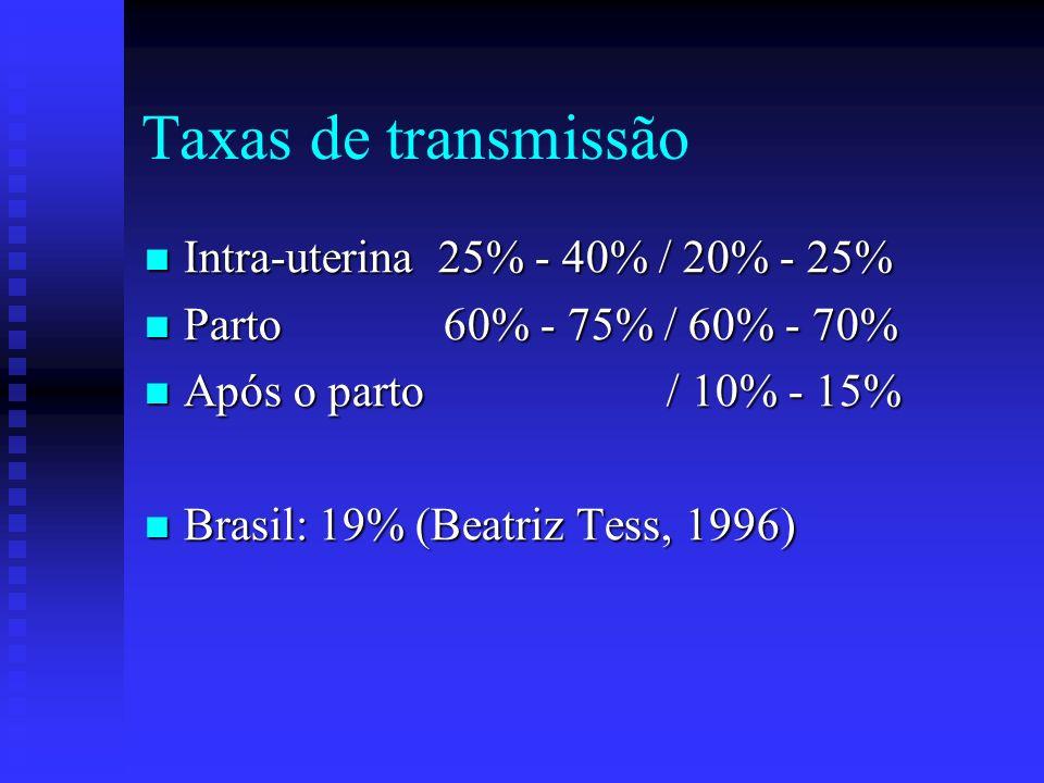 Taxas de transmissão Intra-uterina 25% - 40% / 20% - 25%