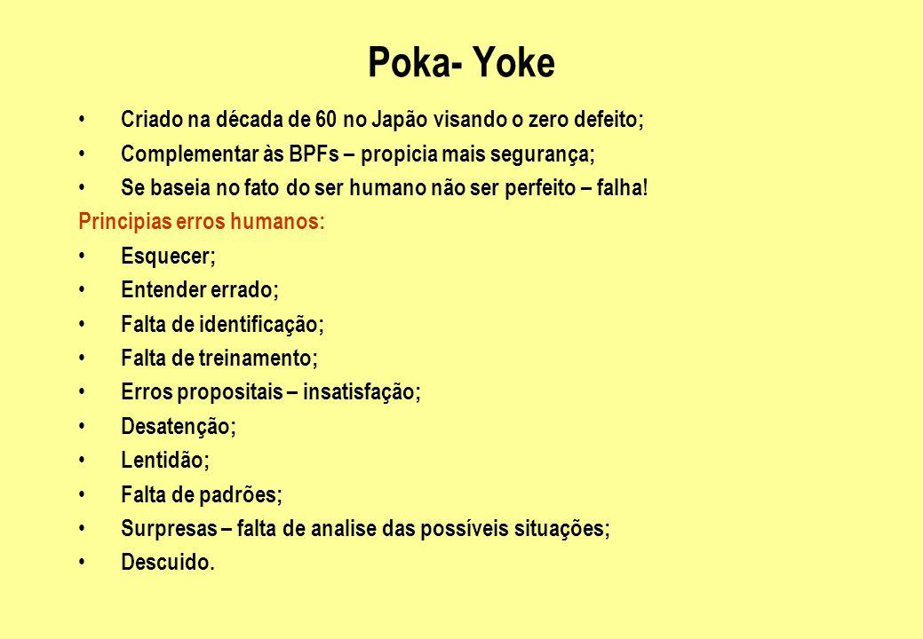 Poka- Yoke Criado na década de 60 no Japão visando o zero defeito;
