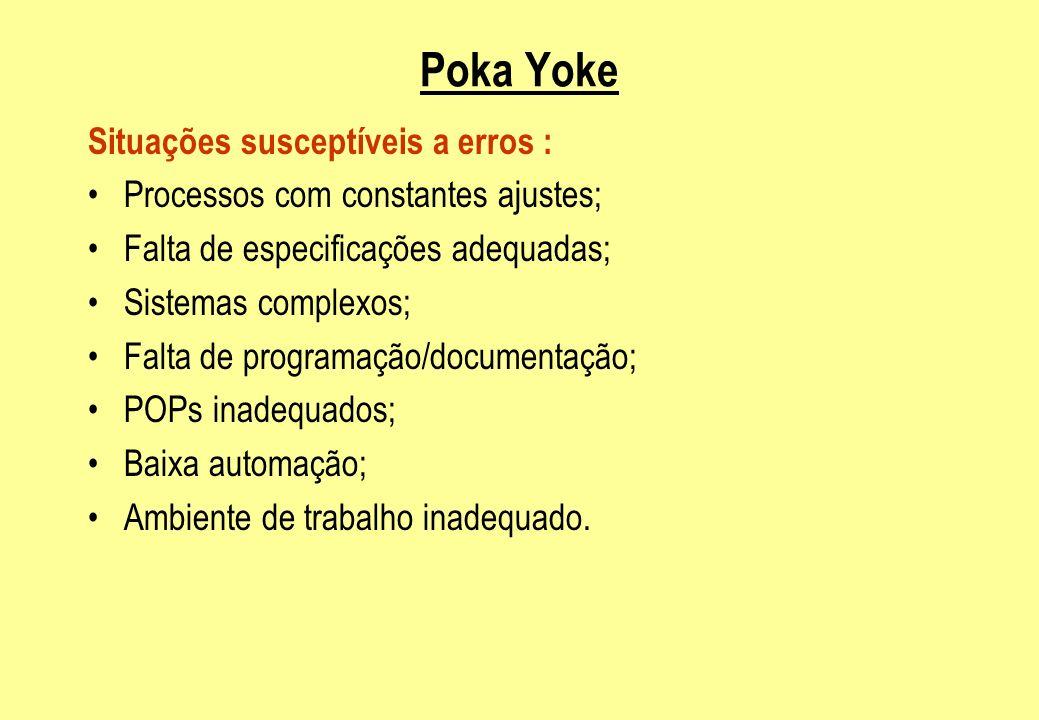 Poka Yoke Situações susceptíveis a erros :