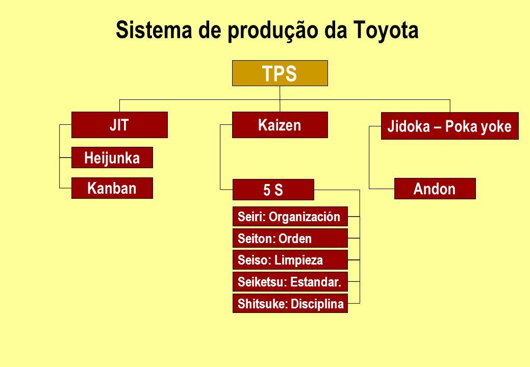 Sistema de produção da Toyota