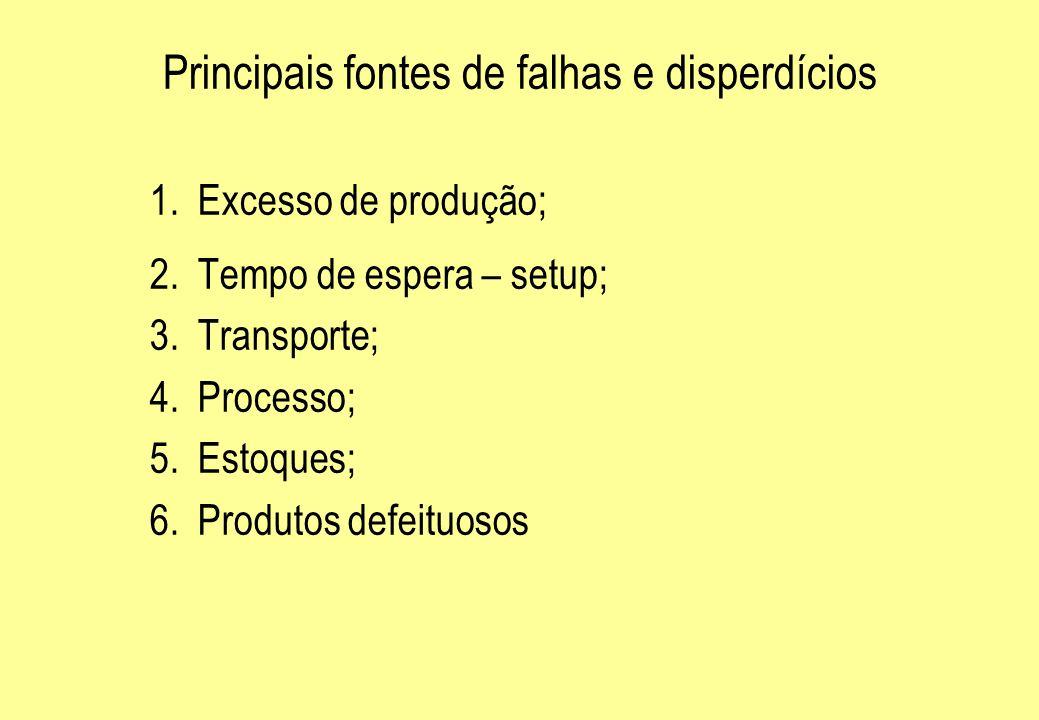 Principais fontes de falhas e disperdícios