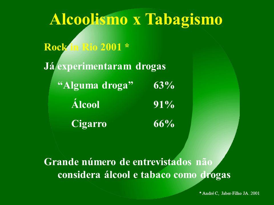 Alcoolismo x Tabagismo