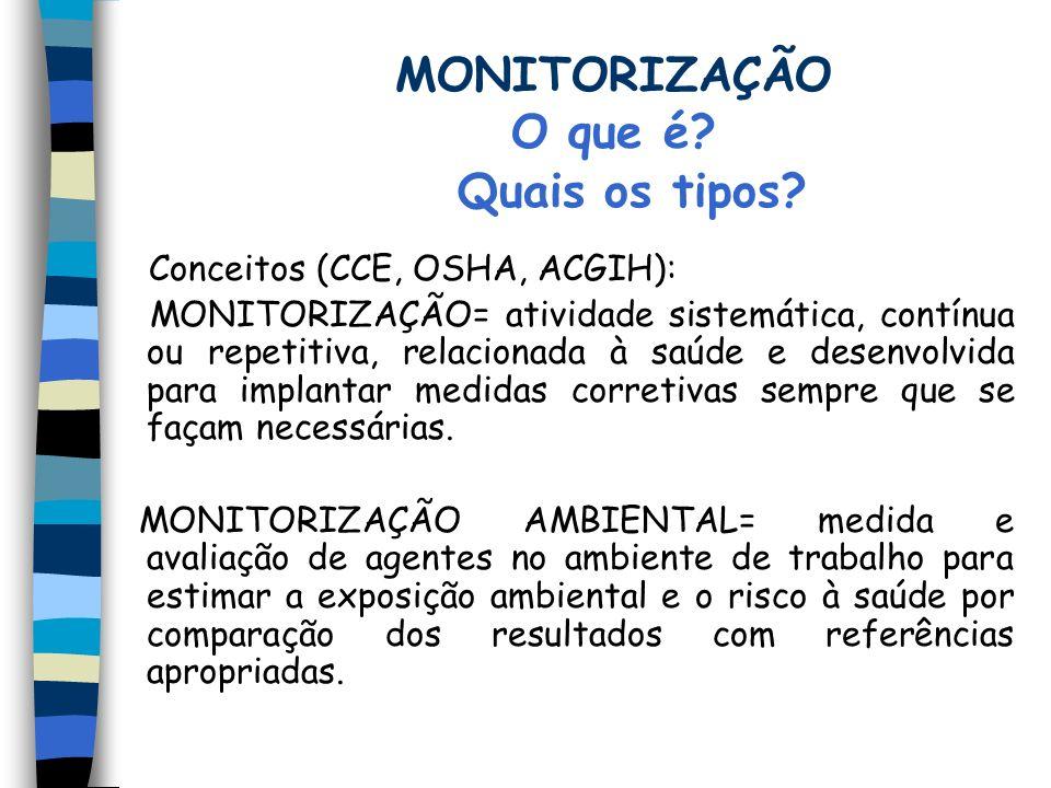 MONITORIZAÇÃO O que é Quais os tipos Conceitos (CCE, OSHA, ACGIH):