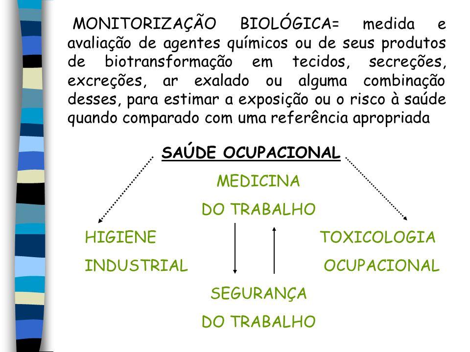 MONITORIZAÇÃO BIOLÓGICA= medida e avaliação de agentes químicos ou de seus produtos de biotransformação em tecidos, secreções, excreções, ar exalado ou alguma combinação desses, para estimar a exposição ou o risco à saúde quando comparado com uma referência apropriada