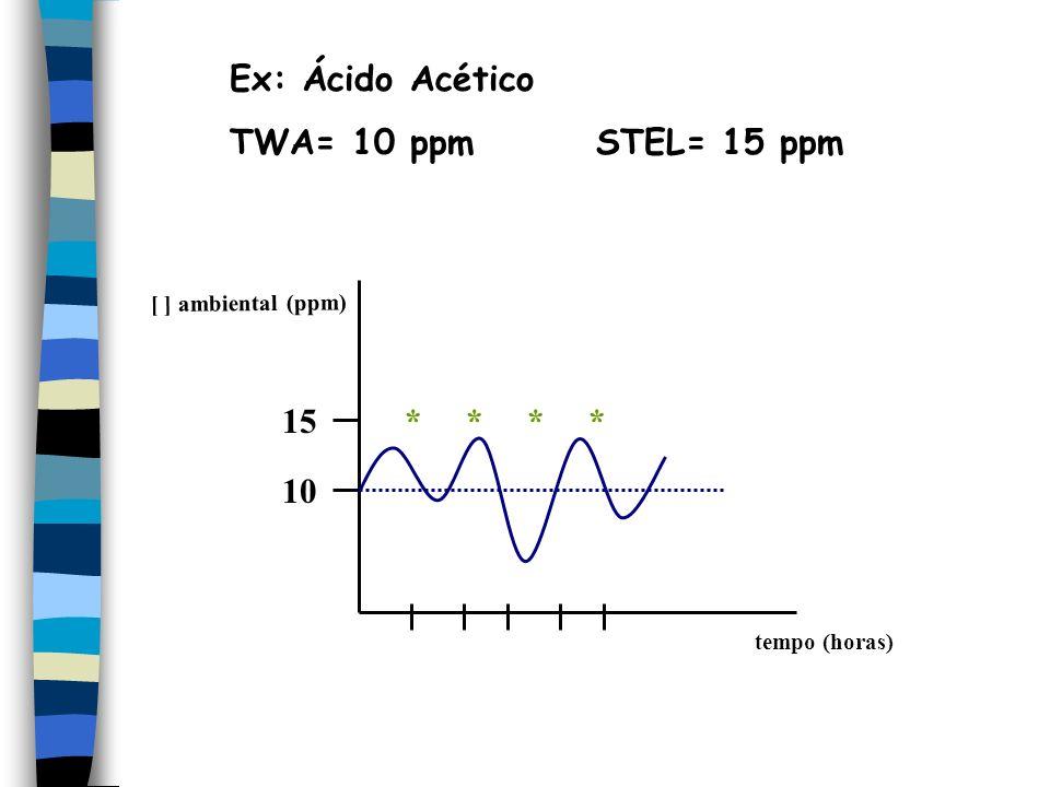 Ex: Ácido Acético TWA= 10 ppm STEL= 15 ppm 10 15 * * * *