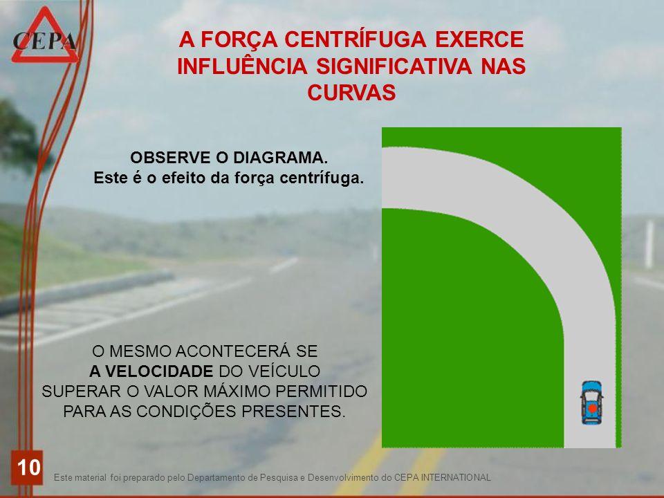 A FORÇA CENTRÍFUGA EXERCE INFLUÊNCIA SIGNIFICATIVA NAS CURVAS