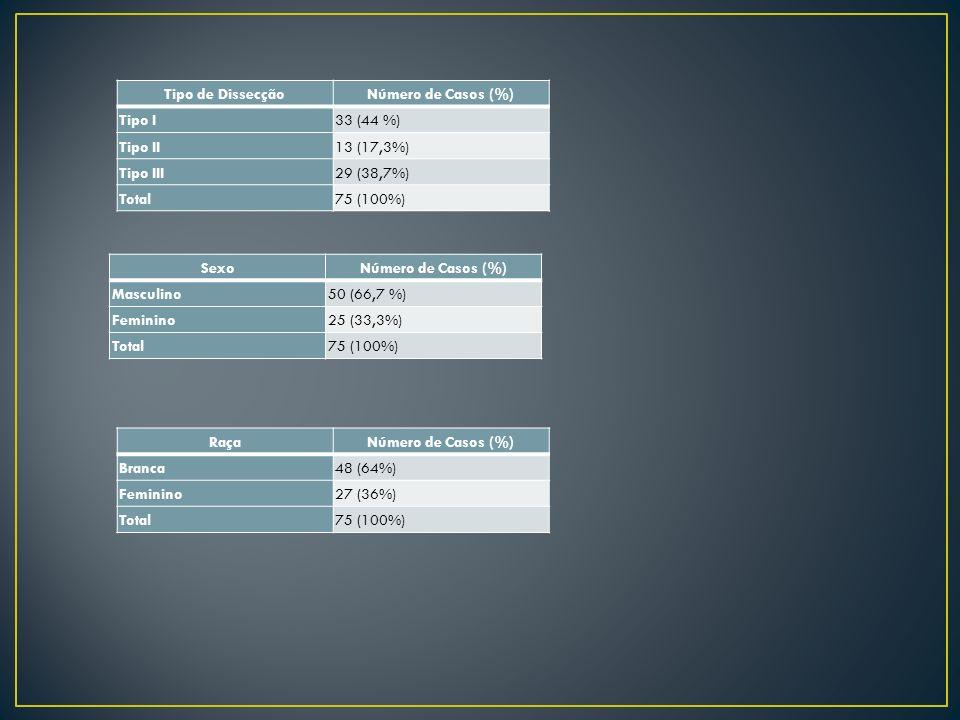 Tipo de Dissecção Número de Casos (%) Tipo I. 33 (44 %) Tipo II. 13 (17,3%) Tipo III. 29 (38,7%)