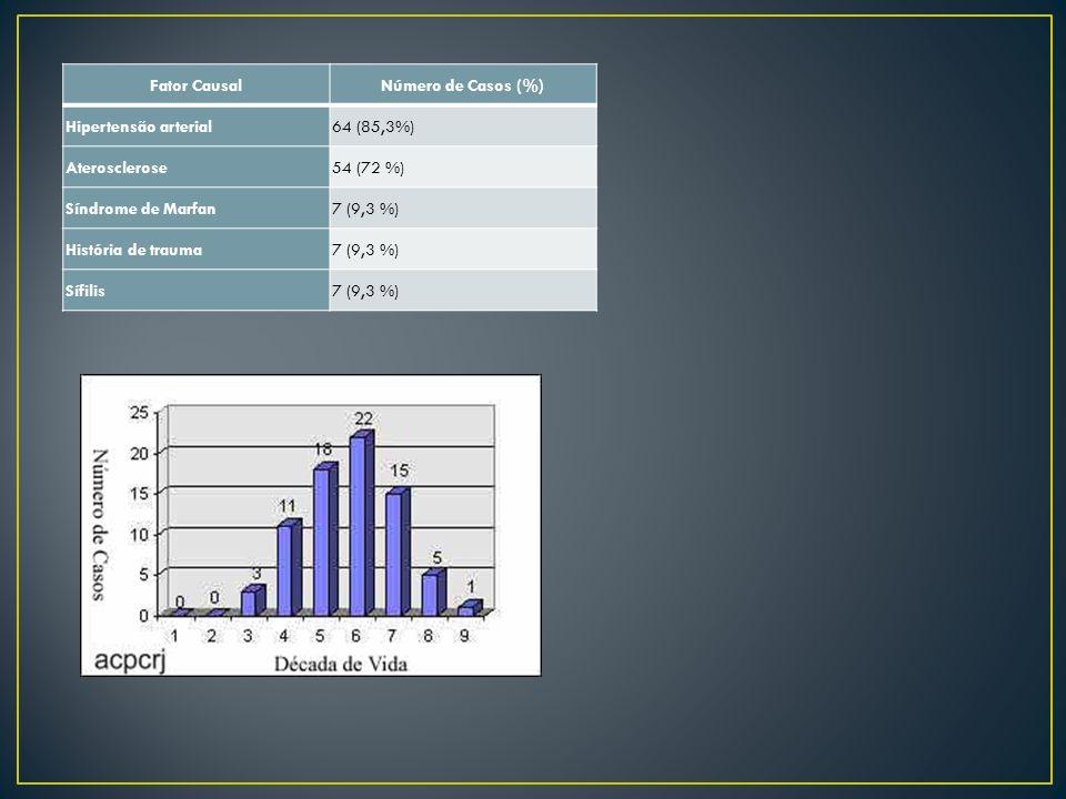 Fator CausalNúmero de Casos (%) Hipertensão arterial. 64 (85,3%) Aterosclerose. 54 (72 %) Síndrome de Marfan.
