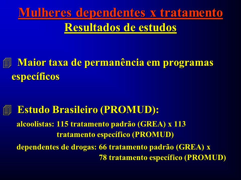 Mulheres dependentes x tratamento Resultados de estudos