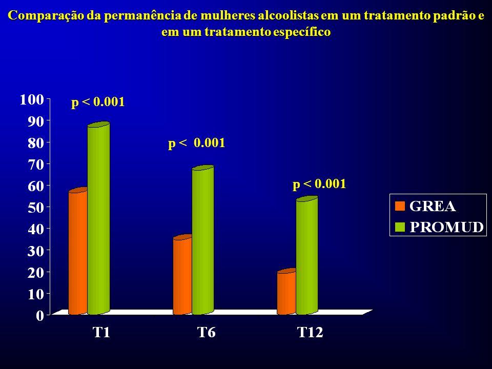 Comparação da permanência de mulheres alcoolistas em um tratamento padrão e em um tratamento específico