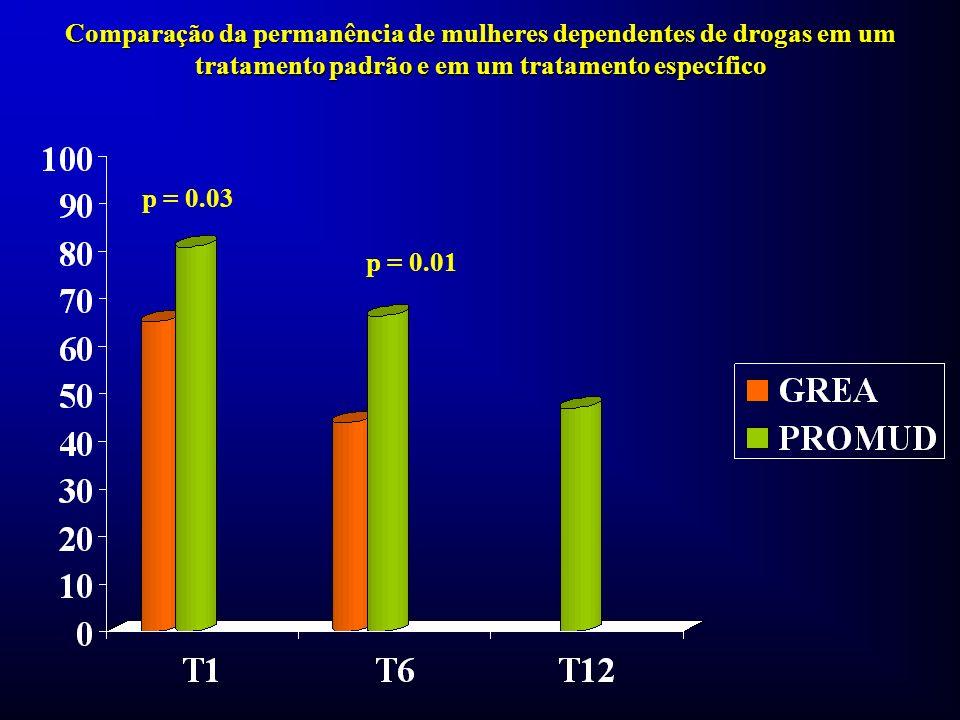Comparação da permanência de mulheres dependentes de drogas em um tratamento padrão e em um tratamento específico