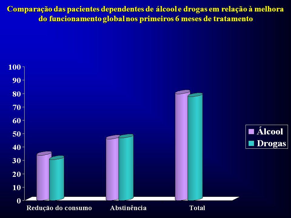 Comparação das pacientes dependentes de álcool e drogas em relação à melhora do funcionamento global nos primeiros 6 meses de tratamento