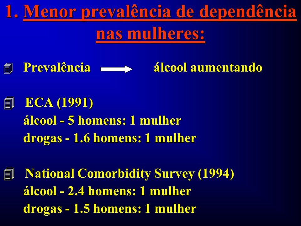 1. Menor prevalência de dependência nas mulheres: