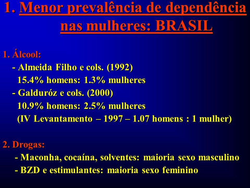 1. Menor prevalência de dependência nas mulheres: BRASIL