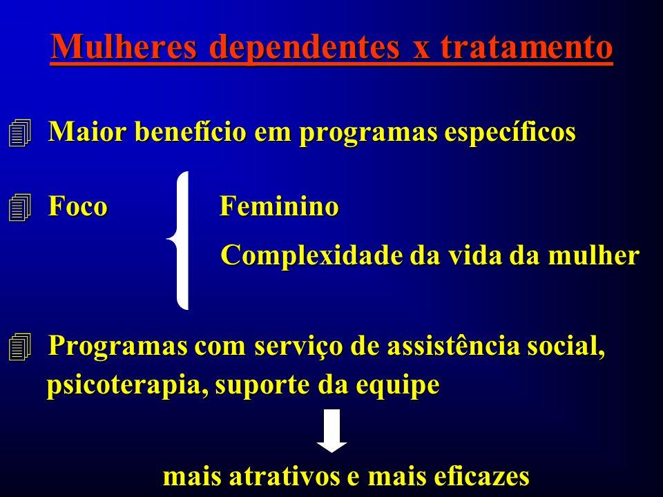 Mulheres dependentes x tratamento