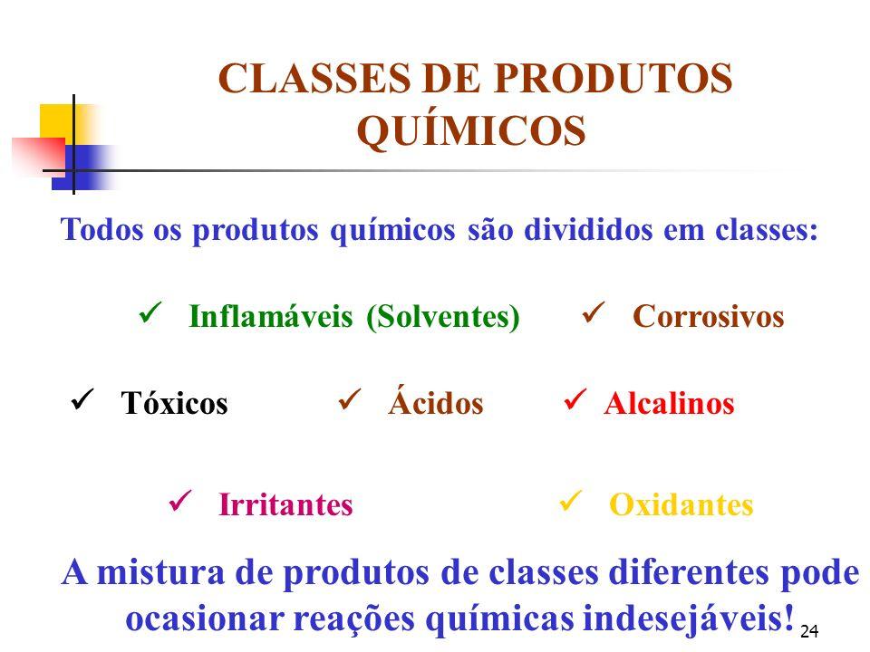 CLASSES DE PRODUTOS QUÍMICOS