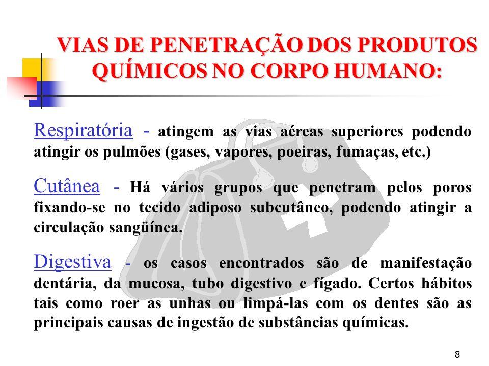 VIAS DE PENETRAÇÃO DOS PRODUTOS QUÍMICOS NO CORPO HUMANO: