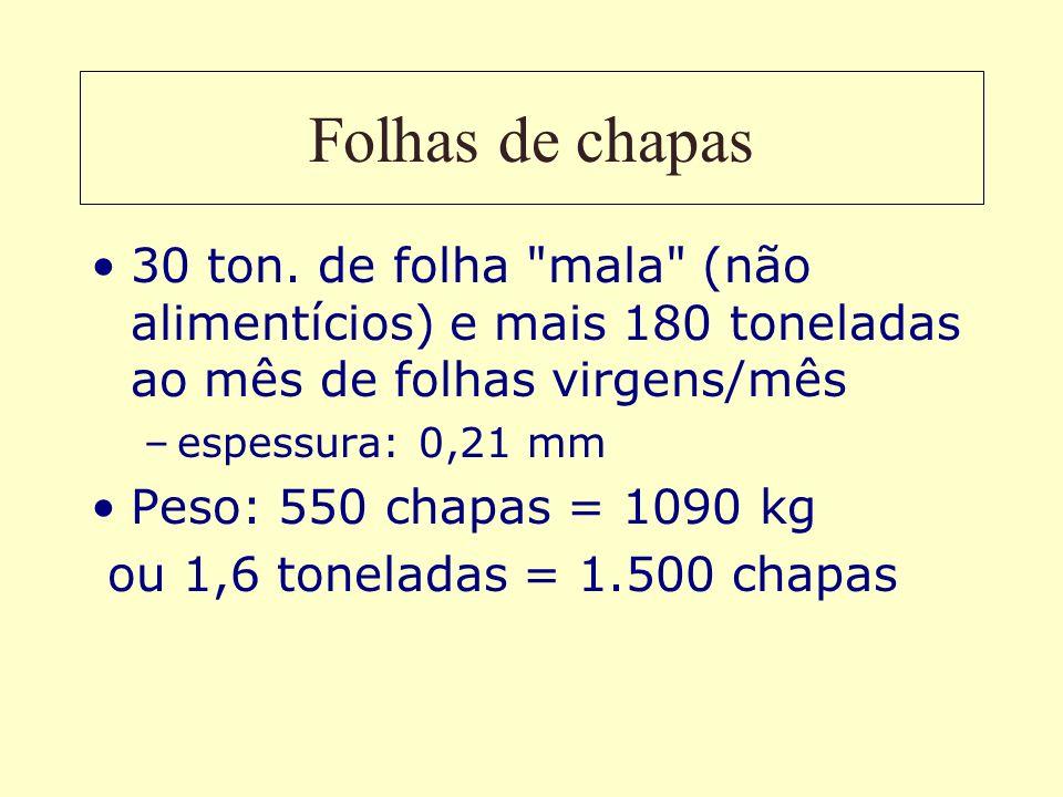 Folhas de chapas30 ton. de folha mala (não alimentícios) e mais 180 toneladas ao mês de folhas virgens/mês.