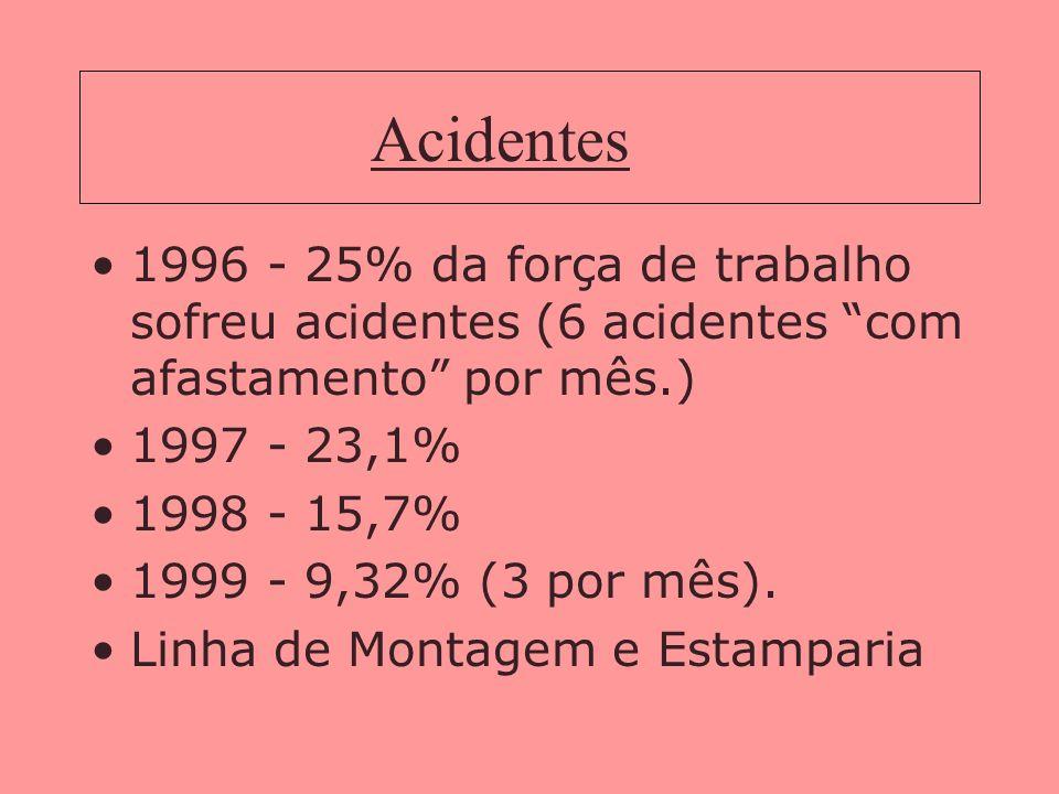 Acidentes1996 - 25% da força de trabalho sofreu acidentes (6 acidentes com afastamento por mês.) 1997 - 23,1%