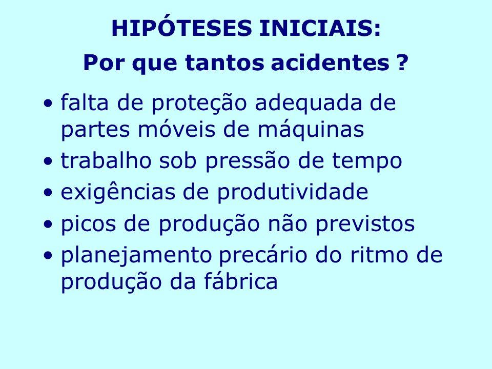 HIPÓTESES INICIAIS: Por que tantos acidentes