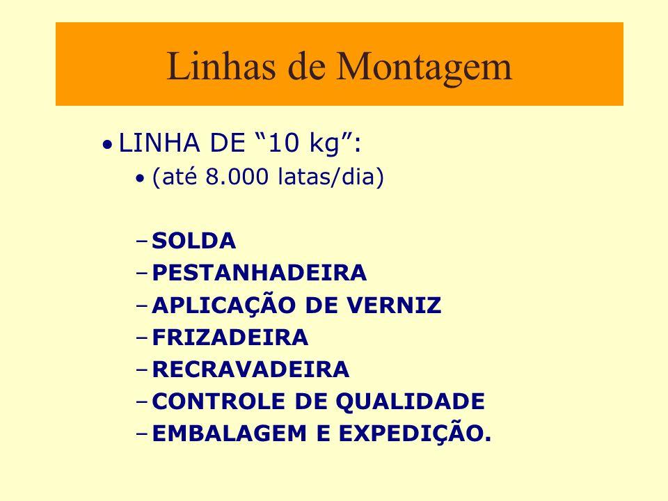 Linhas de Montagem LINHA DE 10 kg : (até 8.000 latas/dia) SOLDA