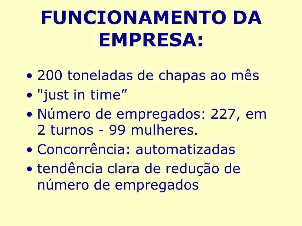 FUNCIONAMENTO DA EMPRESA:
