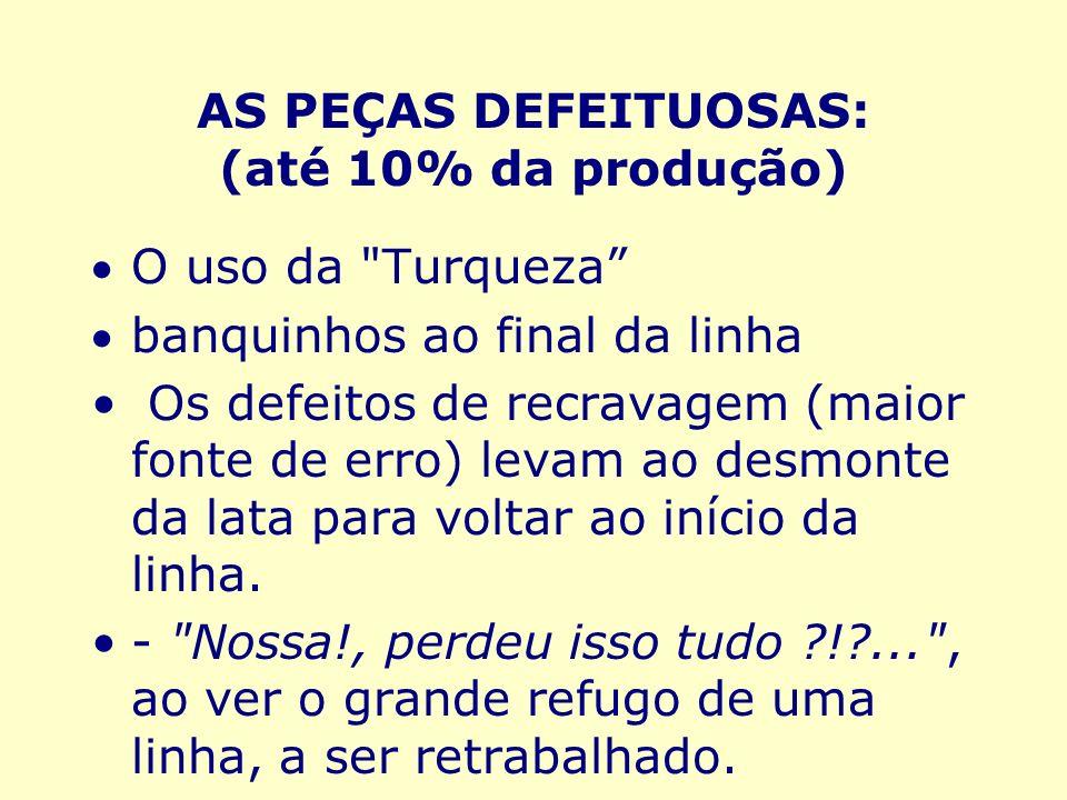 AS PEÇAS DEFEITUOSAS: (até 10% da produção)