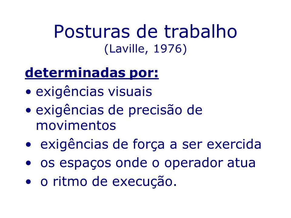 Posturas de trabalho (Laville, 1976)
