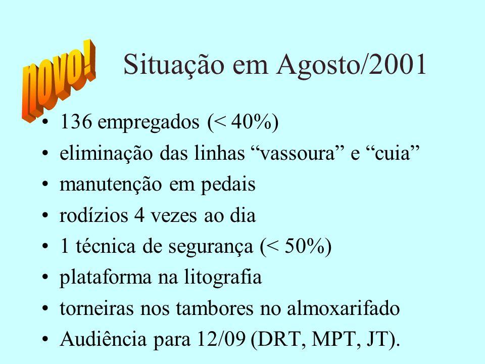 Situação em Agosto/2001 novo! 136 empregados (< 40%)