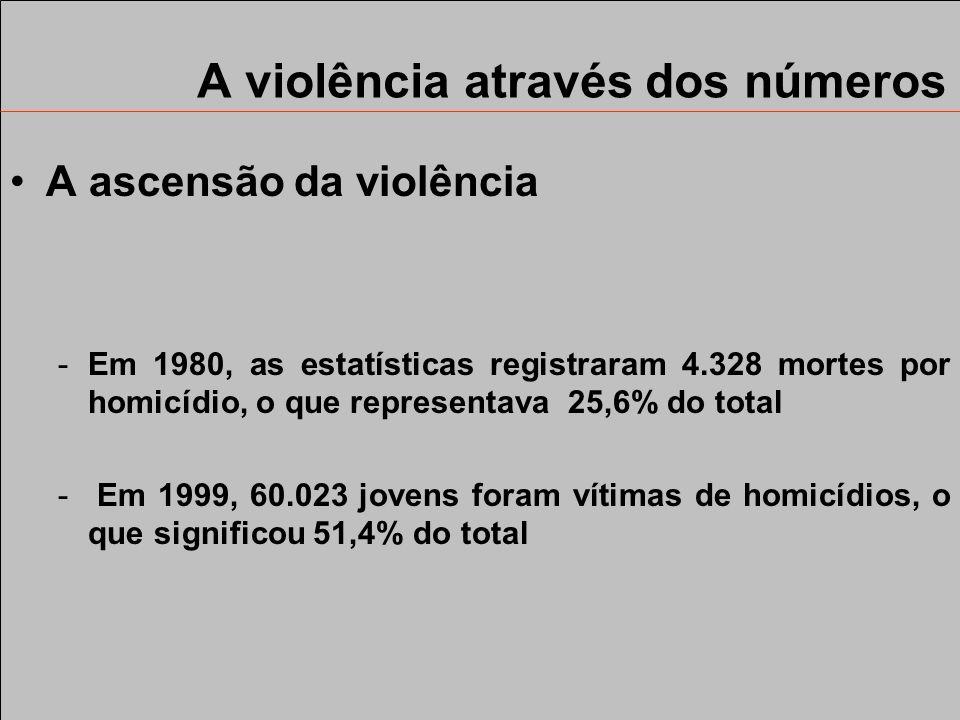 A violência através dos números