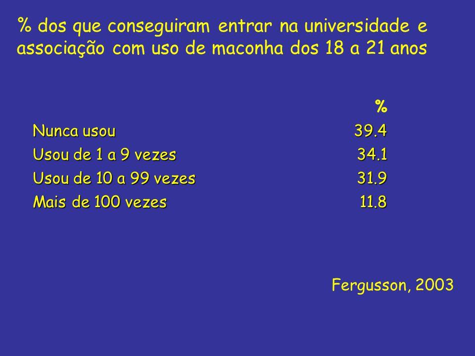% dos que conseguiram entrar na universidade e associação com uso de maconha dos 18 a 21 anos