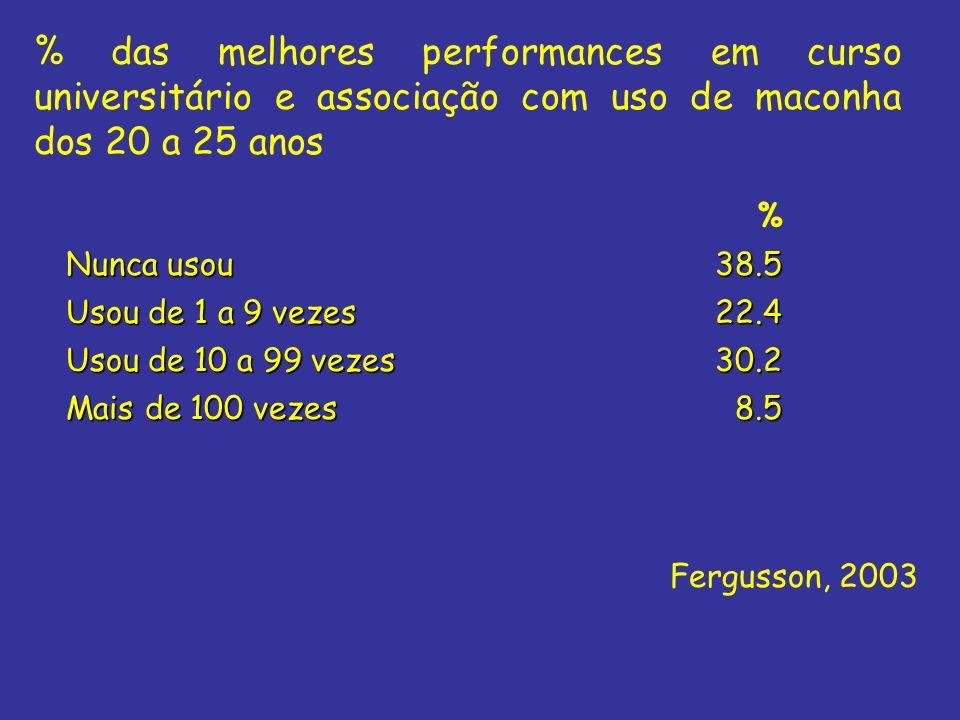 % das melhores performances em curso universitário e associação com uso de maconha dos 20 a 25 anos