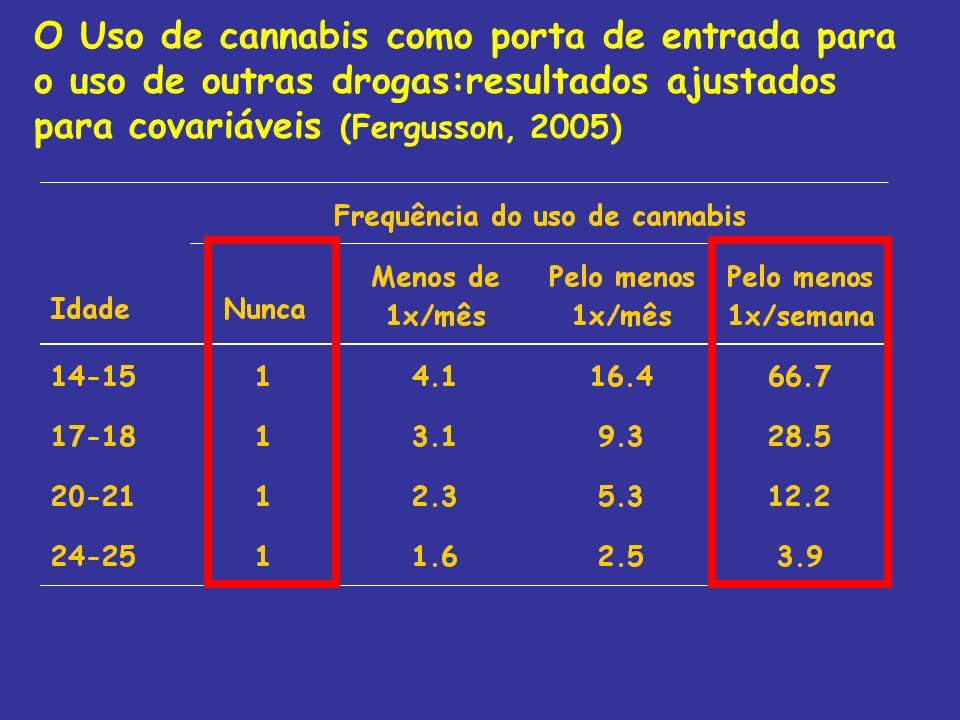 O Uso de cannabis como porta de entrada para o uso de outras drogas:resultados ajustados para covariáveis (Fergusson, 2005)